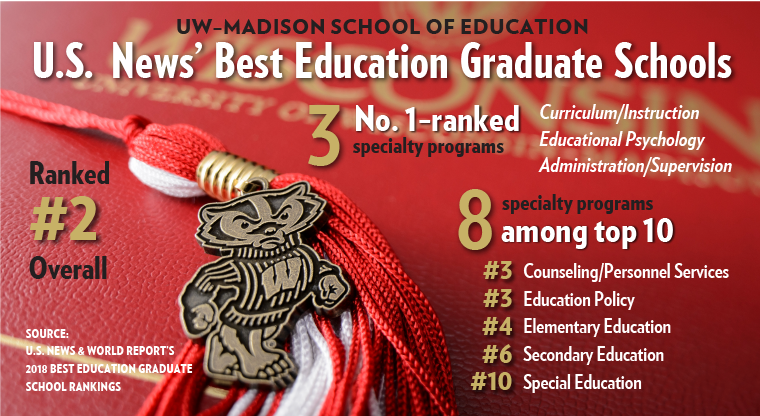 UW-Madison School of Education ranked No. 2 among public institutions by U.S. News